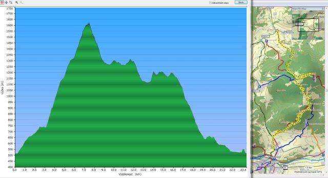 Profil a mapa cesty na Choč