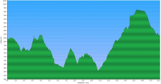 Doliny Chočských vrchů   Profil trasy