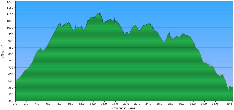 Jiráskovou horskou cestou 1   Profil