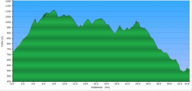 Jiráskovou horskou cestou 3   Profil